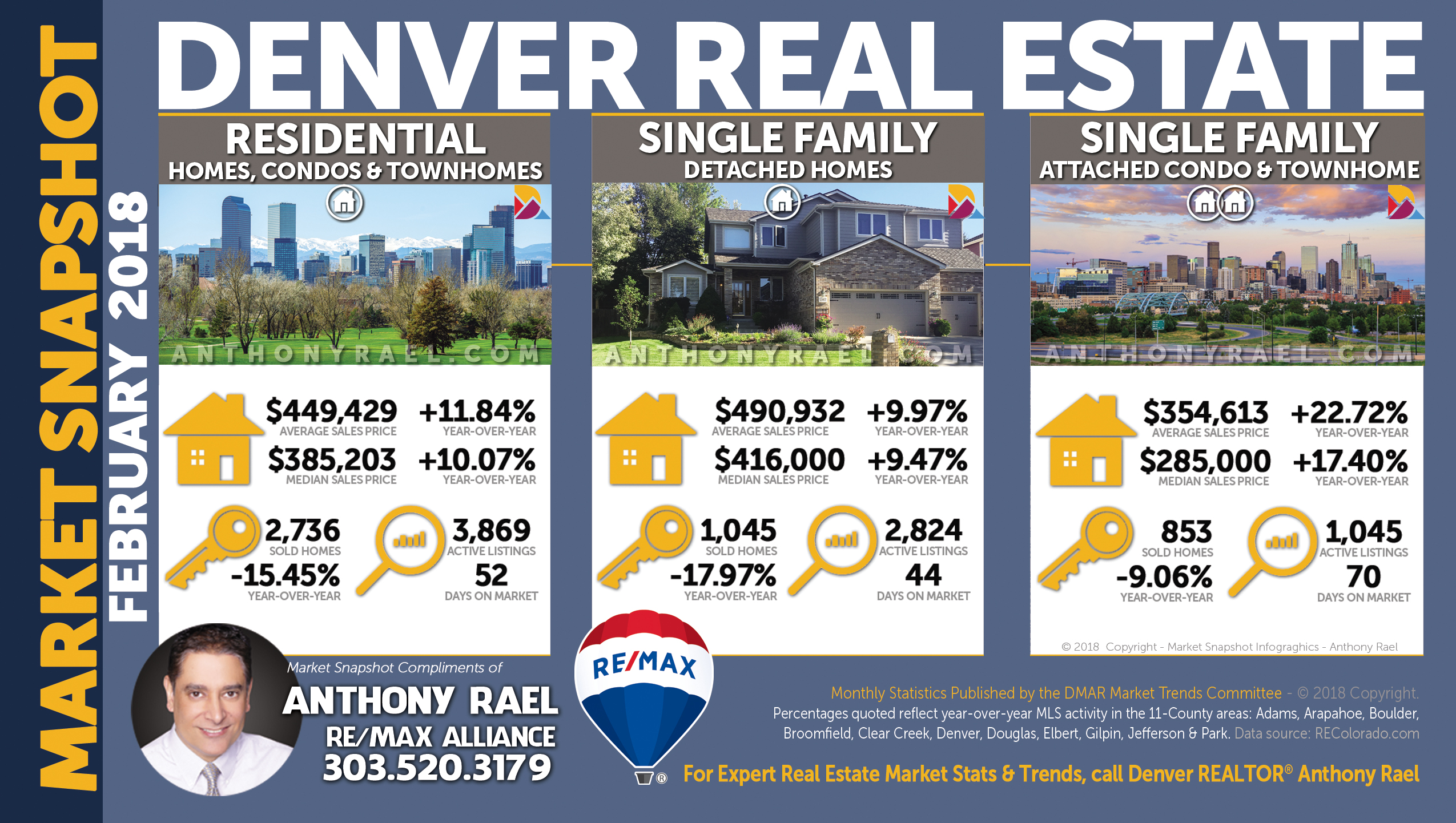 Denver Colorado Single Family Homes | Single Family Condos | Residential Market | Luxury Market ($1 Million +)