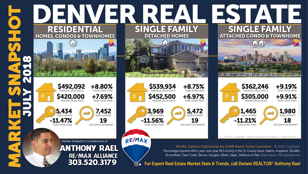 Denver Colorado Real Estate Housing Stats & Market Trends Report