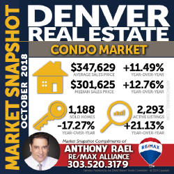 Denver Condo & Townhome Real Estate Market Snapshot - Denver REMAX Realtor Anthony Rael