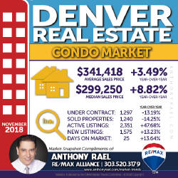 Denver Colorado Condo & Townhome Real Estate Market Snapshot - Denver REMAX Realtor Anthony Rael