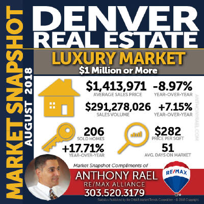 Denver Colorado Luxury Homes $1 Million+) Real Estate Market Statistics