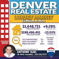 Denver Colorado Luxury Real Estate Market Snapshot - Denver REMAX Realtor Anthony Rael