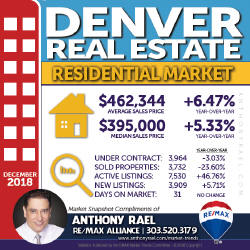Denver Colorado Residential Real Estate Market Snapshot - Denver REMAX Realtor Anthony Rael