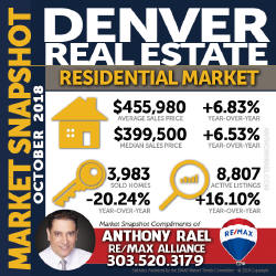 Denver Residential Real Estate Market Snapshot- Denver REMAX Realtor Anthony Rael
