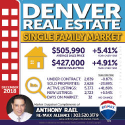 Denver Colorado Single Family Home Real Estate Market Snapshot - Denver REMAX Realtor Anthony Rael