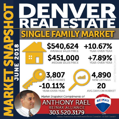 Denver Colorado Single Family Homes Real Estate Market Statistics