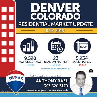Denver Residential Real Estate Market Snapshot - Denver Colorado REMAX Real Estate Agents & Realtors Anthony Rael : #dmarstats #justcallants