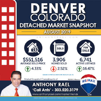 Denver CO Detached Single Family Home Real Estate Market Snapshot - Denver Colorado REMAX Real Estate Agents & Realtors Anthony Rael