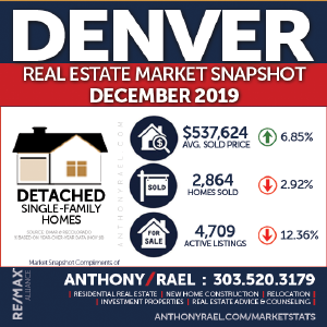 Denver Detached Real Estate Market Snapshot - Denver Colorado REMAX Real Estate Agents & Realtors Anthony Rael : #dmarstats #justcallants