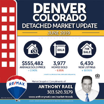 Denver Single Family Home Real Estate Market Snapshot - Denver Colorado REMAX Real Estate Agents & Realtors Anthony Rael #dmarstats #justcallants