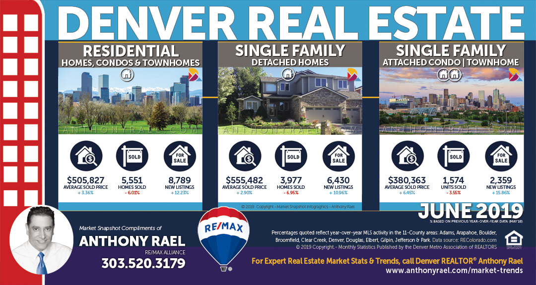 Denver Real Estate Market Report & Statistics : Denver Metro Association of REALTORS