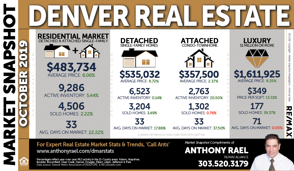 Denver Colorado Real Estate Housing Statistics & Market Trends Report : Denver Metro Association of REALTORS