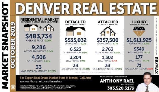 Denver Colorado Real Estate Housing Statistics & Market Trends Report : Denver Metro Association of REALTORS
