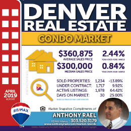 Denver CO Condo Real Estate Market Snapshot - Denver Colorado REMAX Real Estate Agents & Realtors Anthony Rael #dmarstats #justcallants