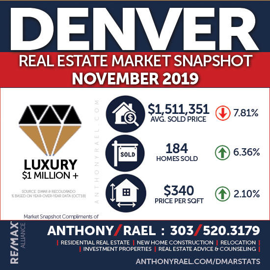 November 2019 Denver Real Estate Market Report : Denver Metro Association of REALTORS