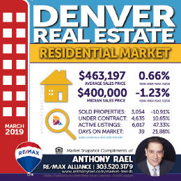 Denver Residential Real Estate Market Snapshot - Denver Colorado REMAX Real Estate Agents & Realtors Anthony Rael #dmarstats #justcallants