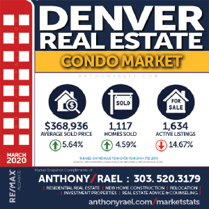 Denver CO Condo Real Estate Market Snapshot - Denver Colorado REMAX Real Estate Agents & Realtors Anthony Rael : #dmarstats #justcallants