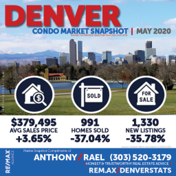 Condo-Townhome Real Estate Market Snapshot - Denver Colorado REMAX Real Estate Agents & Realtors Anthony Rael : #dmarstats #justcallants