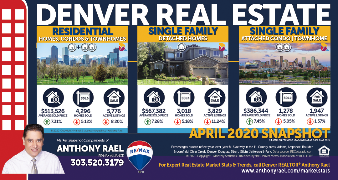 DMARSTATS : Denver Real Estate Market Report & Statistics : Denver Metro Association of REALTORS