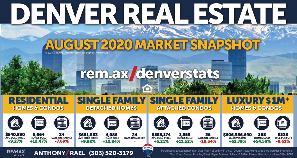 July 2020 Denver Coloradoi Real Estate Market Snapshot