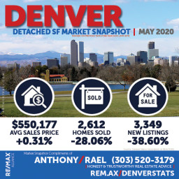 Detached Single Family Home Real Estate Market Snapshot - Denver Colorado REMAX Real Estate Agents & Realtors Anthony Rael : #dmarstats #justcallants