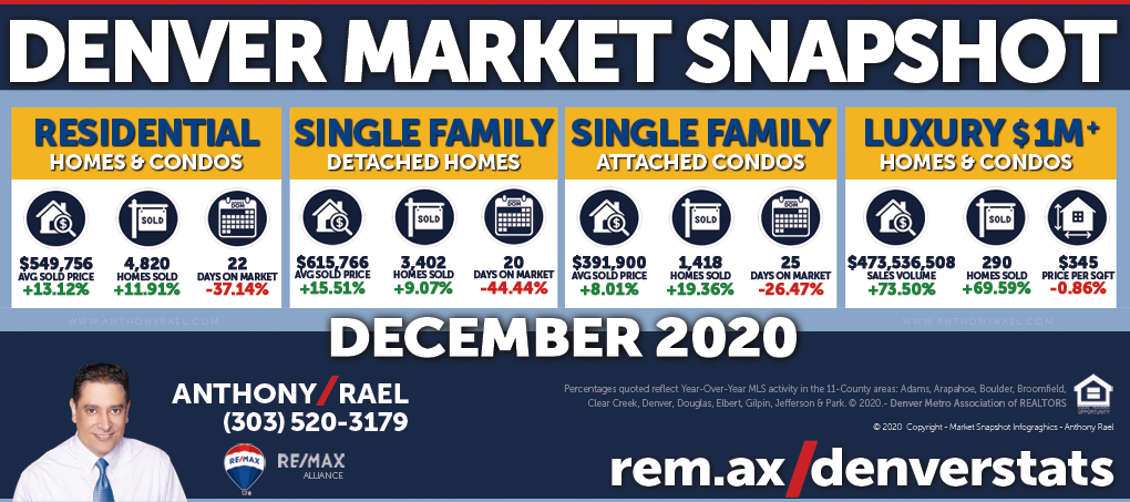 December 2020 : Greater Denver Metro real estate market continues to bolster all-time records as November data emphasizes the desirability of a home in COVID-19