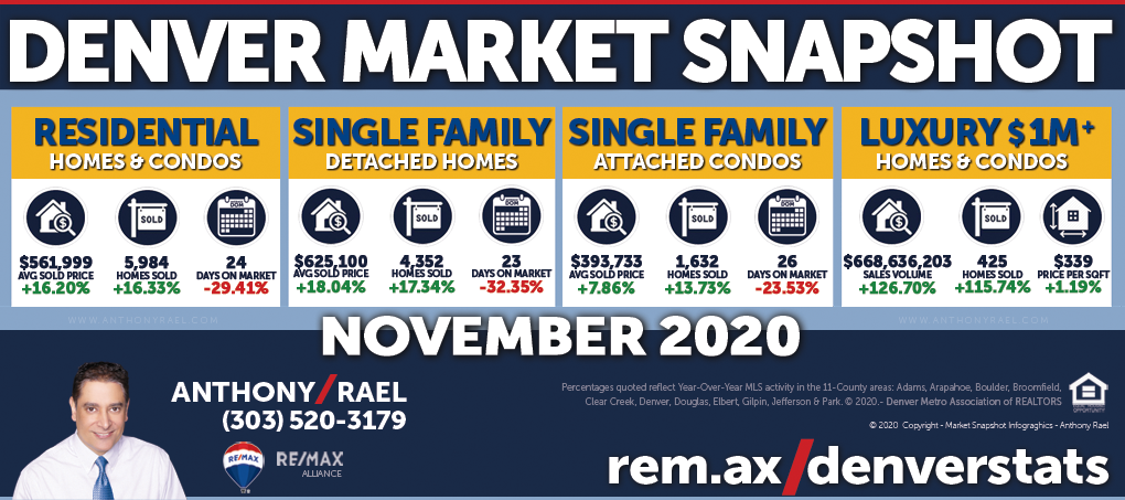 November 2020 Denver Colorado Real Estate Market Snapshot : Average & Median Sales Prices break historical records, shattering Sept 2020, as months of inventory dropped to an even more historic low!
