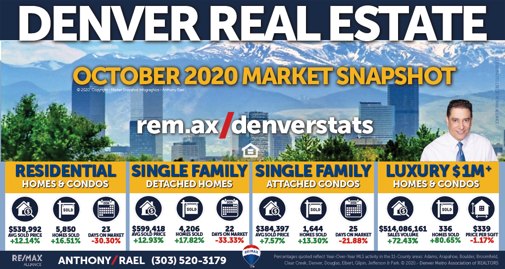October 2020 Denver Colorado Real Estate Market Snapshot : Denver records new housing records in September for lowest number of active listings; median days on market; months of inventory; highest number of new listings; pending & closed sales; median home prices & total sales volume!