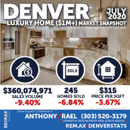 Denver Colorado Luxury Real Estate Market Snapshot - Denver CO REMAX Real Estate Agents & Realtors Anthony Rael #dmarstats #justcallants
