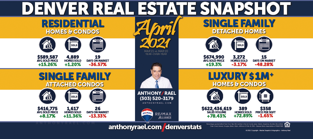 March 2021 : Greater Denver Metro Real Estate Market Snapshot : Anthony Rael, REMAX Colorado Realtor #DMARSTATS