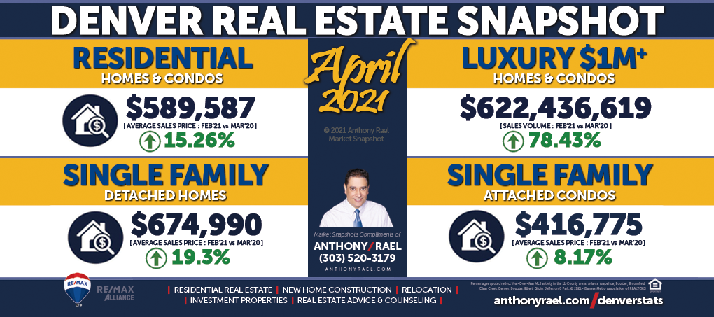 April 2021 : Denver Real Estate Market Snapshot : Average Sales Price : Anthony Rael, REMAX Colorado Realtor #DMARSTATS