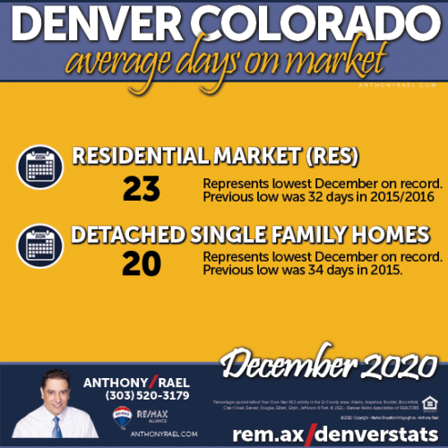 January 2021 : Greater Denver Metro Real Estate Market Snapshot : compliments of Anthony Rael, RE/MAX Alliance