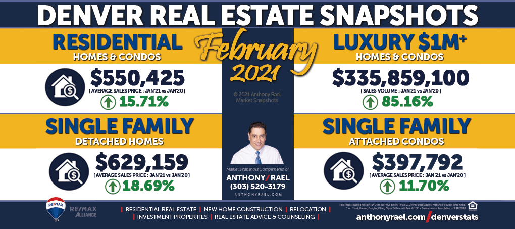 Feb 2021 : Greater Denver Metro Real Estate Market Snapshot : Anthony Rael, REMAX Colorado Realtor #DMARSTATS