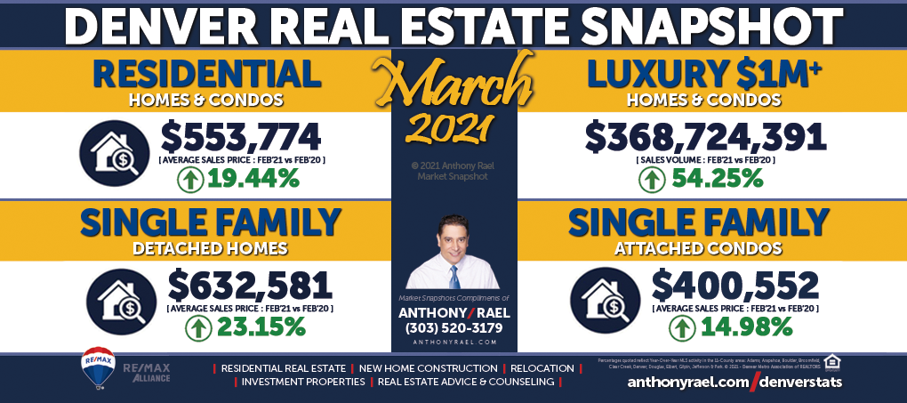 March 2021 : Denver Real Estate Market Snapshot : Average Sales Price : Anthony Rael, REMAX Colorado Realtor #DMARSTATS